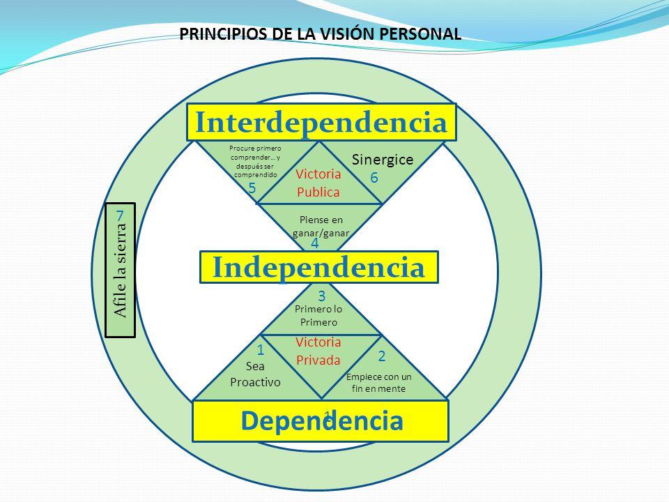 Independencia Interdependencia Procure primero comprender… y después ser comprendido Victoria Publica Sinergice Piense en ganar/ganar Primero lo Prime