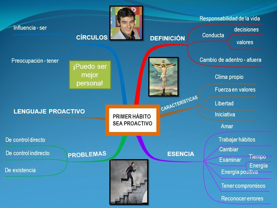 Influencia - ser Preocupación - tener CÍRCULOS DEFINICIÓN LENGUAJE PROACTIVO CARACTERÍSTICAS PROBLEMAS ESENCIA De control directo De control indirecto
