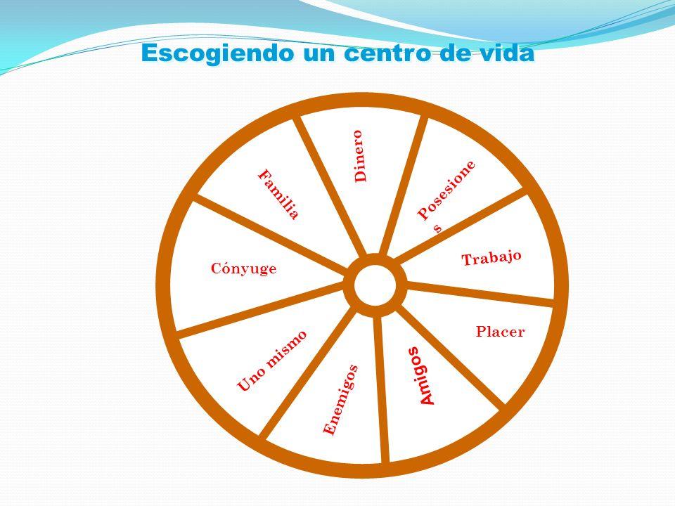 Escogiendo un centro de vida Placer Trabajo Posesione s Dinero Familia Cónyuge Uno mismo Enemigos Amigos