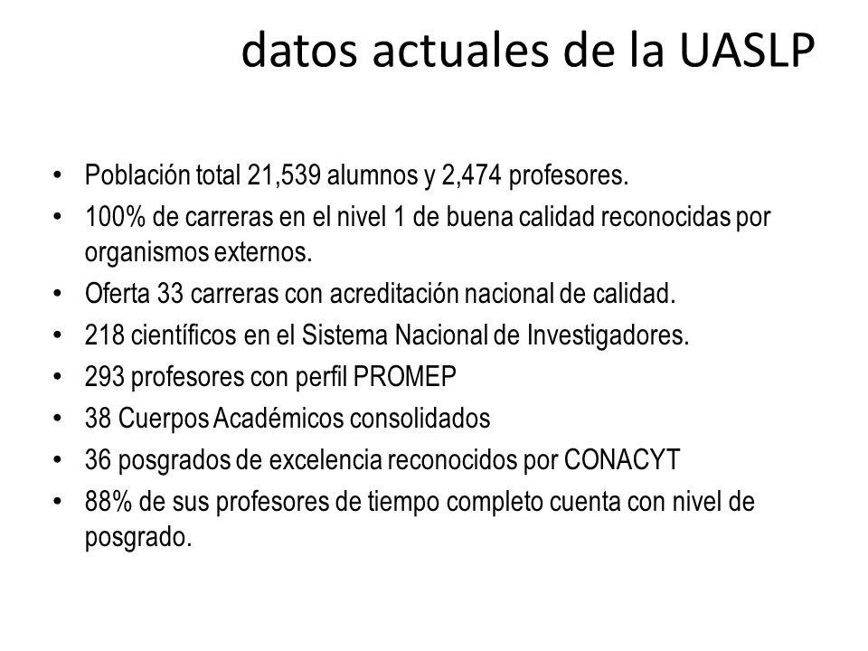 datos actuales de la UASLP Población total 21,539 alumnos y 2,474 profesores. 100% de carreras en el nivel 1 de buena calidad reconocidas por organism
