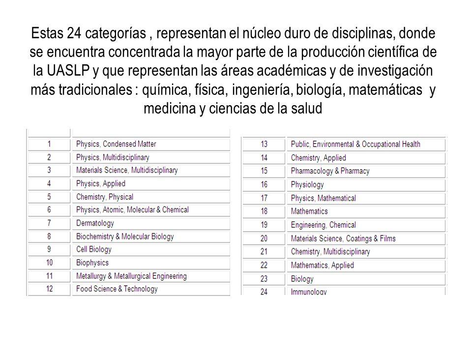 Estas 24 categorías, representan el núcleo duro de disciplinas, donde se encuentra concentrada la mayor parte de la producción científica de la UASLP