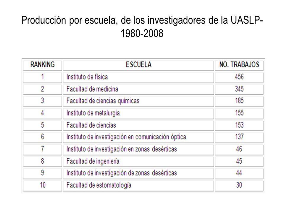Producción por escuela, de los investigadores de la UASLP- 1980-2008