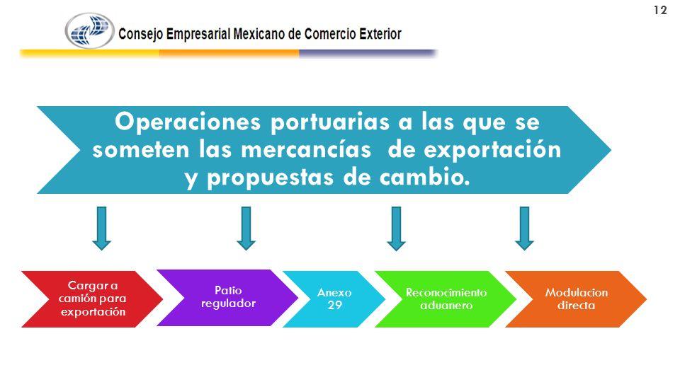 Operaciones portuarias a las que se someten las mercancías de exportación y propuestas de cambio.