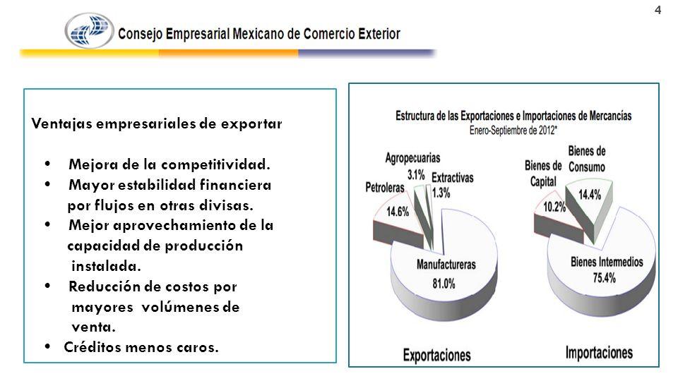 Ventajas empresariales de exportar Mejora de la competitividad.