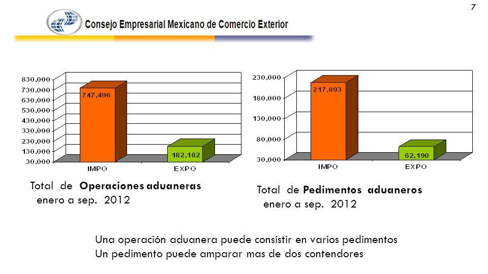 Total de Operaciones aduaneras enero a sep.2012 Total de Pedimentos aduaneros enero a sep.