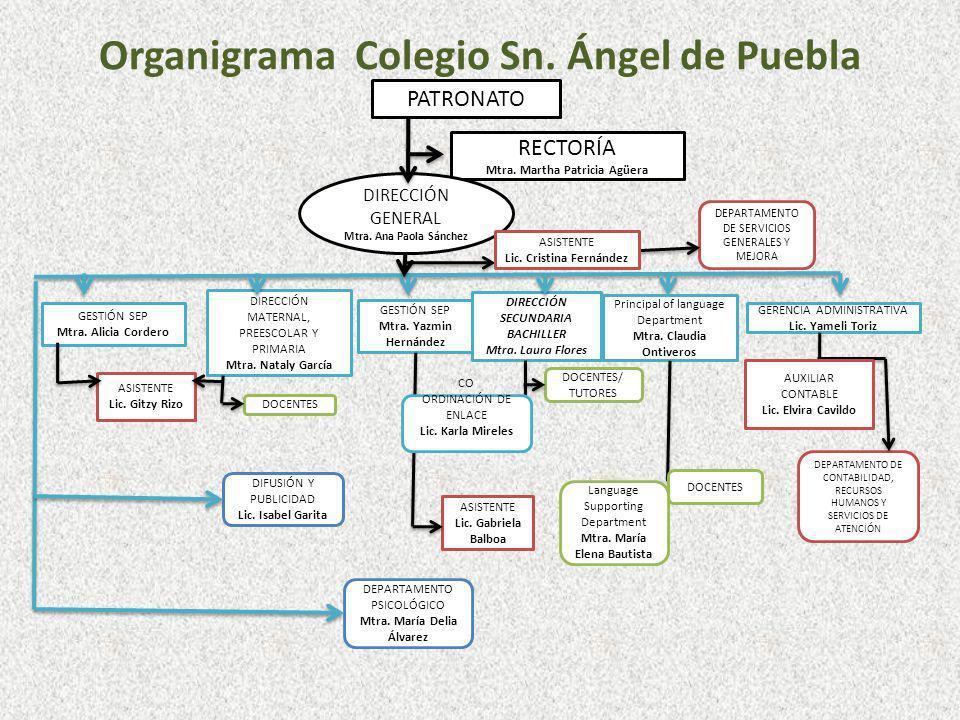 Organigrama Colegio Sn. Ángel de Puebla PATRONATO RECTORÍA Mtra. Martha Patricia Agüera DIRECCIÓN GENERAL Mtra. Ana Paola Sánchez GESTIÓN SEP Mtra. Al