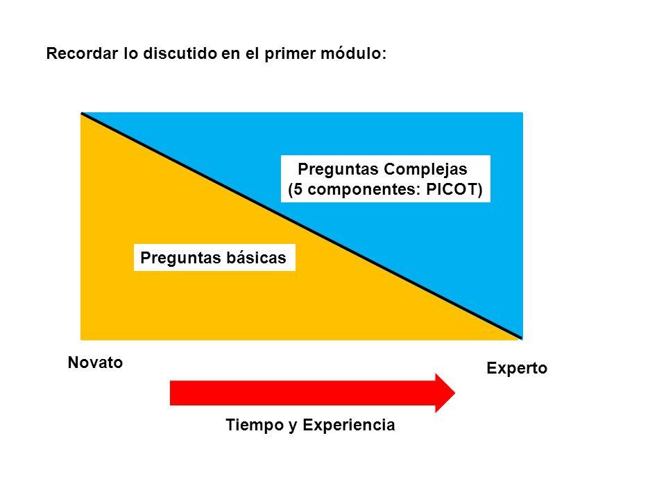 Recordar lo discutido en el primer módulo: Novato Experto Preguntas básicas Preguntas Complejas (5 componentes: PICOT) Tiempo y Experiencia