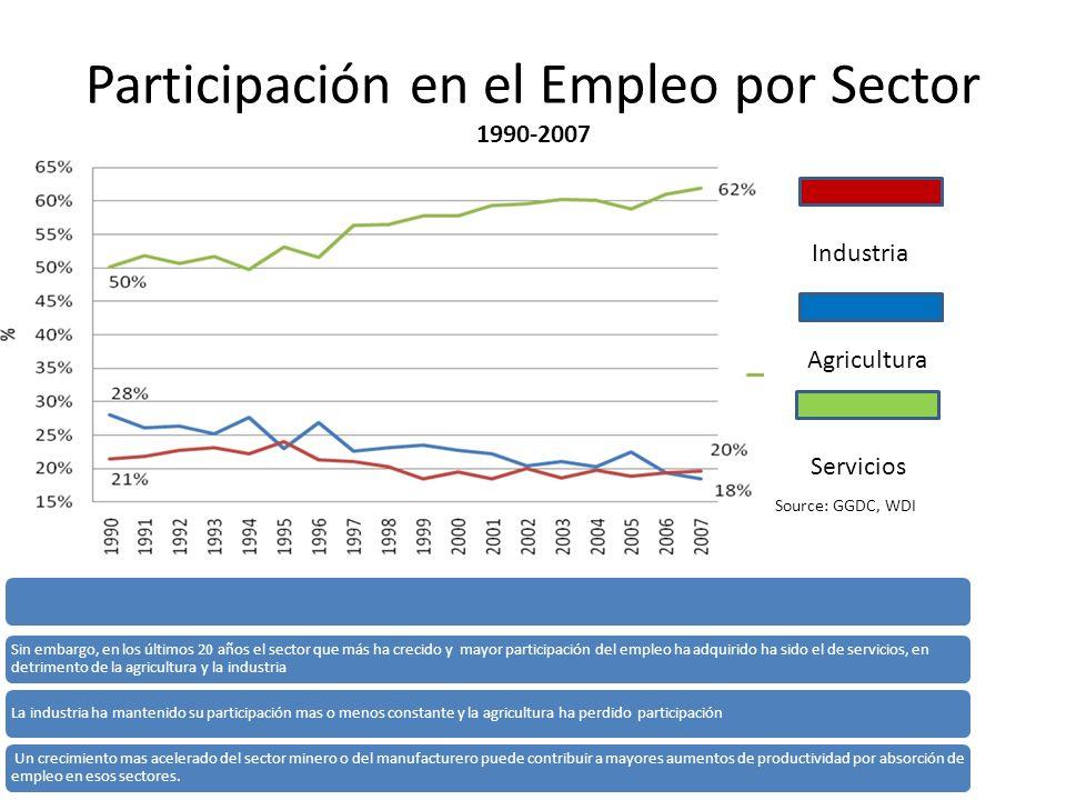 Participación en el Empleo por Sector 1990-2007 Servicios Agricultura Industria Source: GGDC, WDI Sin embargo, en los últimos 20 años el sector que má