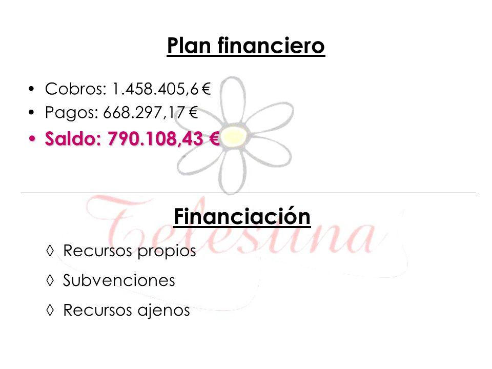 Cobros: 1.458.405,6 Pagos: 668.297,17 Saldo: 790.108,43 Saldo: 790.108,43 Financiación Recursos propios Subvenciones Recursos ajenos Plan financiero