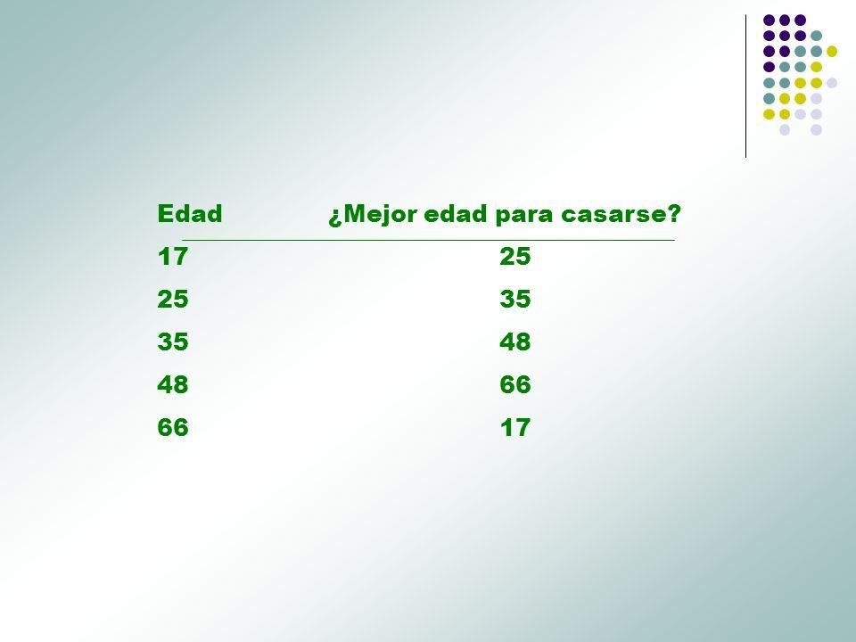 EdadFantasía favorita 17Con dos chicas 25Sexo en lugar público 35Sexo en grupo 48Sexo 66Viagra