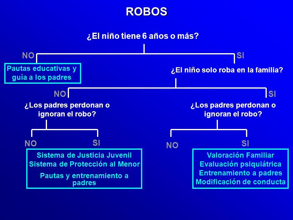 Robos