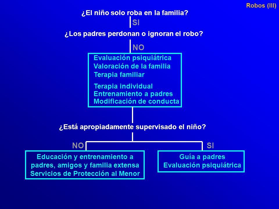 Robos (II) ¿El niño solo roba en la familia? NO ¿Los padres perdonan o ignoran el robo? NO ¿El niño es capaz de mantener relaciones de lealtad y amist