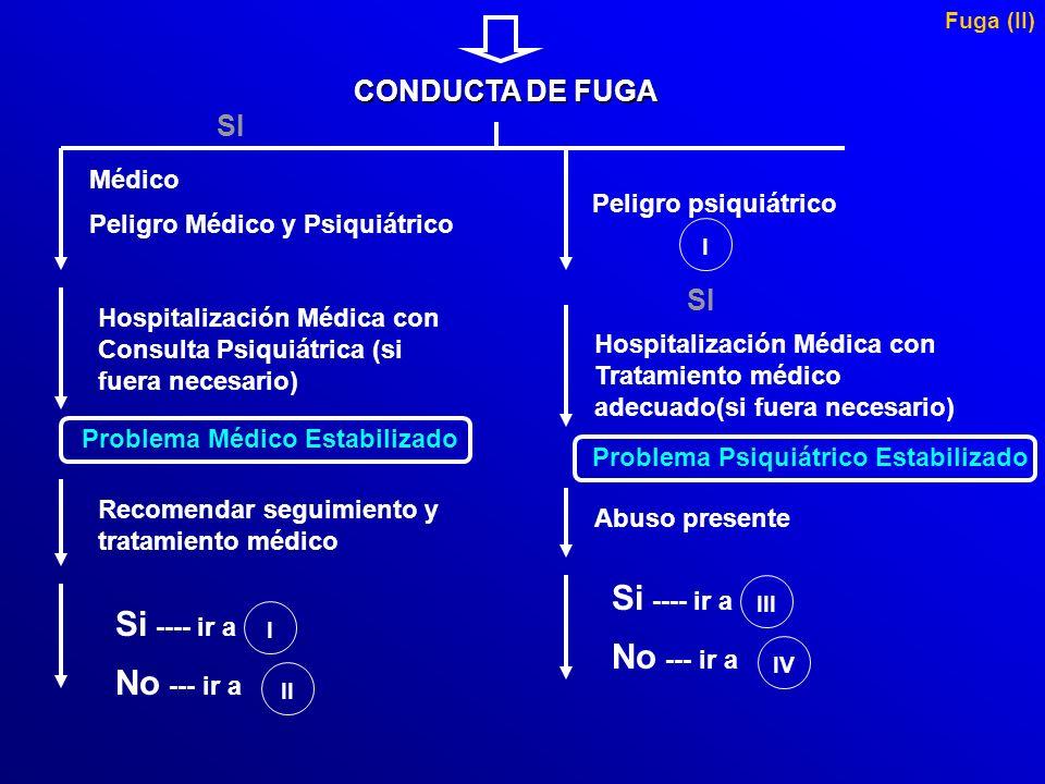 CONDUCTA DE FUGA Historia, incluyendo el motivo de evaluación Historia social, incluye vida actual y la situación de la custodia Evaluación médica Eva