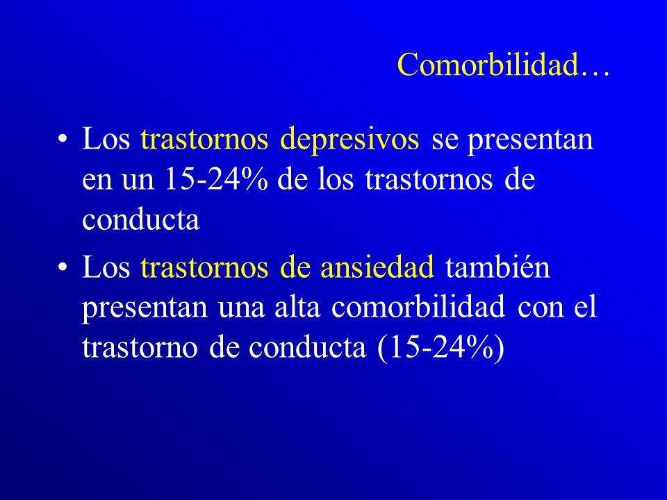 El TDAH ocurre en el 30-50% de los casos con trastorno de conducta Pese a que ambos trastornos coinciden en muchos síntomas, las investigaciones demue