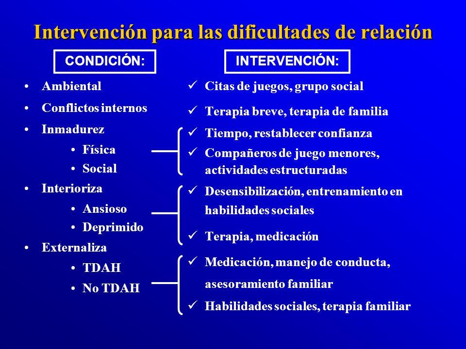 DIFICULTADES DE RELACIÓN Oportunidades de socialización Factores familiares Características temperamentales Respuesta de los pares Aguda Crónica Confl