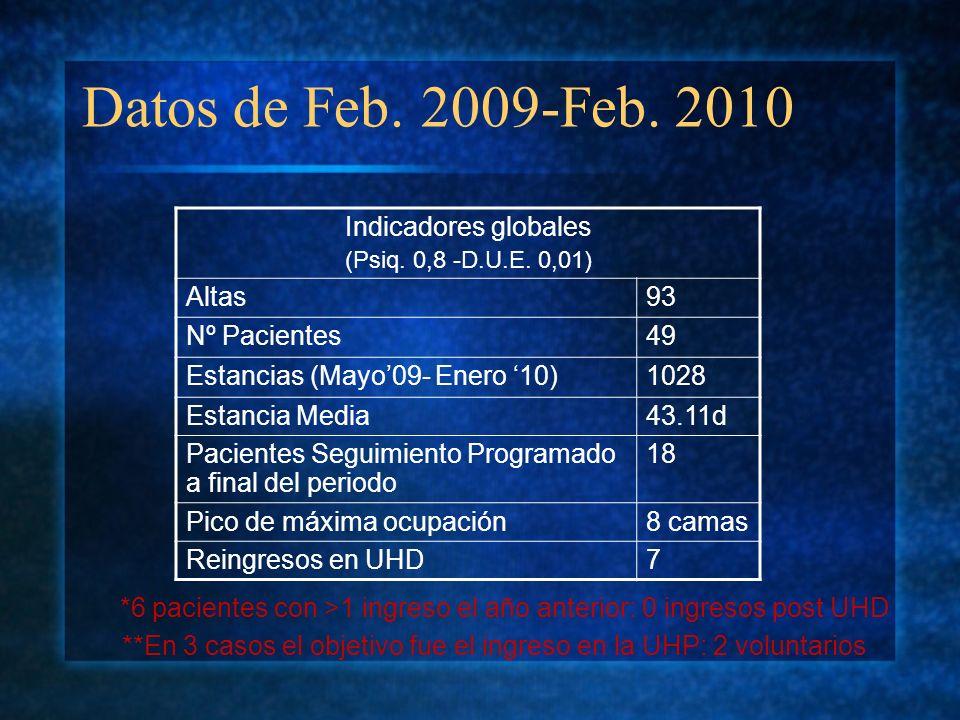 Datos de Feb. 2009-Feb. 2010 Indicadores globales (Psiq. 0,8 -D.U.E. 0,01) Altas93 Nº Pacientes49 Estancias (Mayo09- Enero 10)1028 Estancia Media43.11