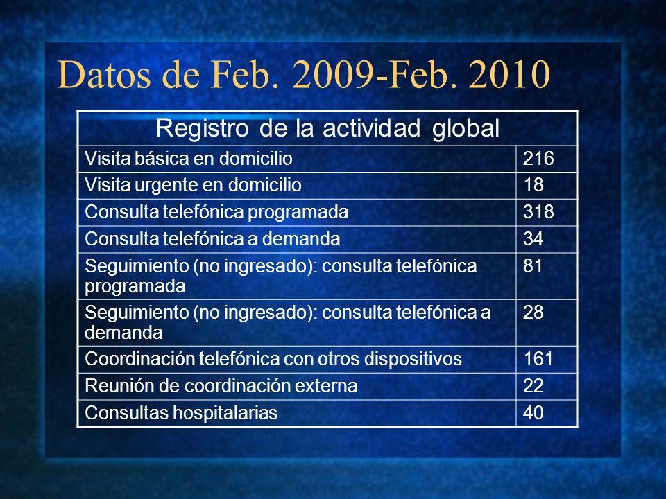 Datos de Feb. 2009-Feb. 2010 Registro de la actividad global Visita básica en domicilio216 Visita urgente en domicilio18 Consulta telefónica programad