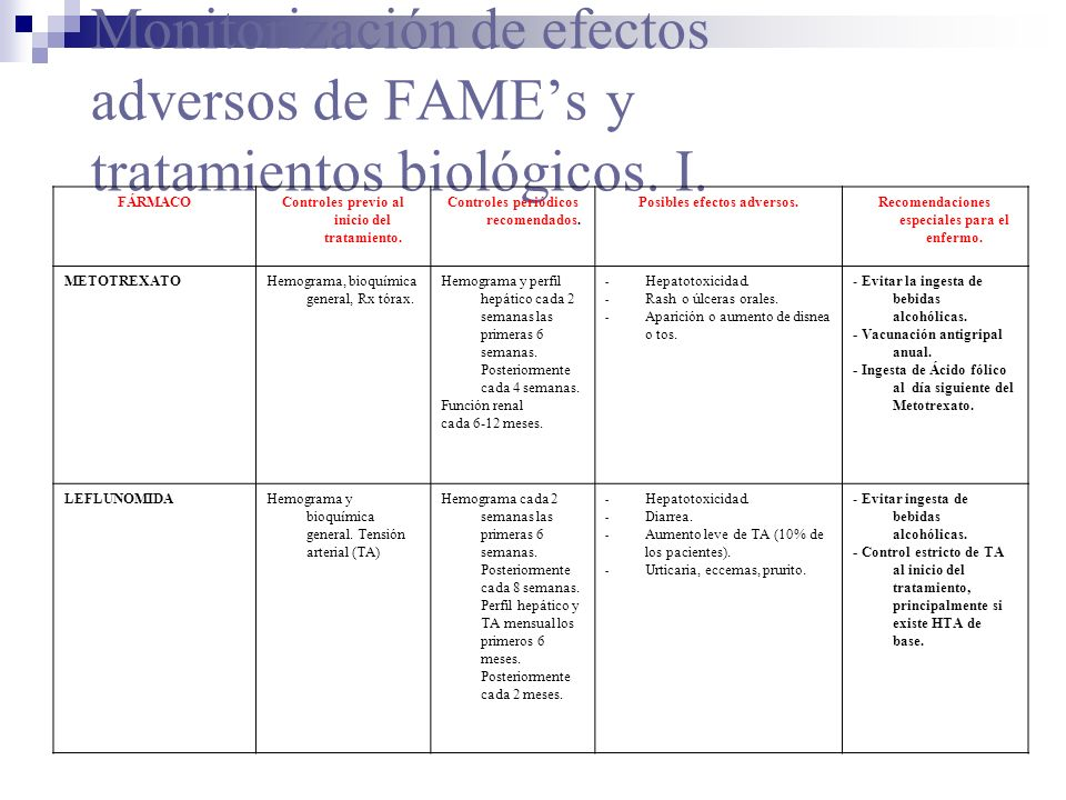 Monitorización de efectos adversos de FAMEs y tratamientos biológicos. I. FÁRMACOControles previo al inicio del tratamiento. Controles periódicos reco