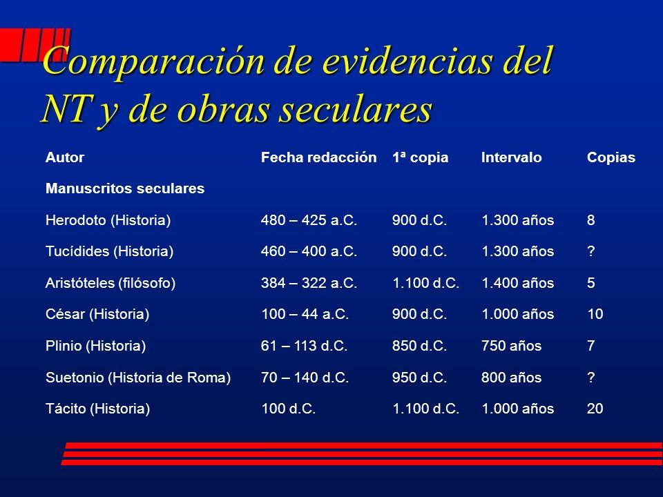 Comparación de evidencias del NT y de obras seculares AutorFecha redacción1ª copiaIntervaloCopias Manuscritos seculares Herodoto (Historia)480 – 425 a.C.900 d.C.1.300 años8 Tucídides (Historia)460 – 400 a.C.900 d.C.1.300 años.