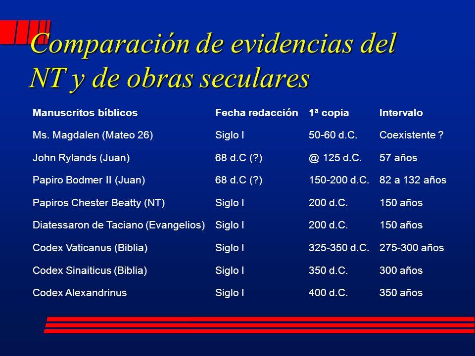 Comparación de evidencias del NT y de obras seculares Manuscritos bíblicosFecha redacción1ª copiaIntervalo Ms.