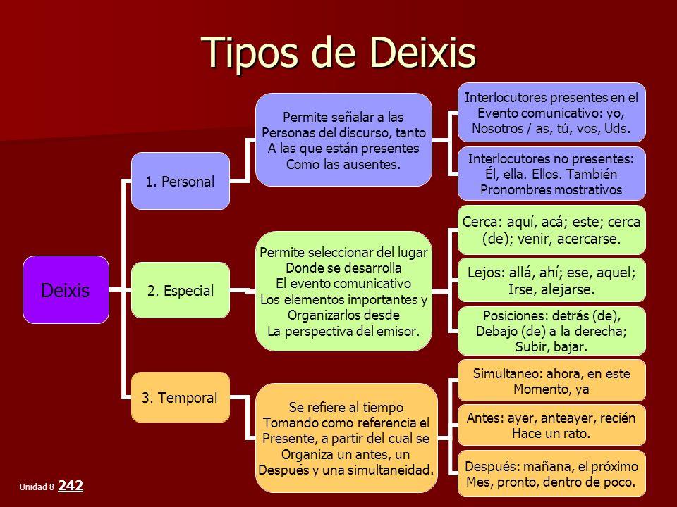 Tipos de Deixis Deixis 1. Personal Permite señalar a las Personas del discurso, tanto A las que están presentes Como las ausentes. Interlocutores pres
