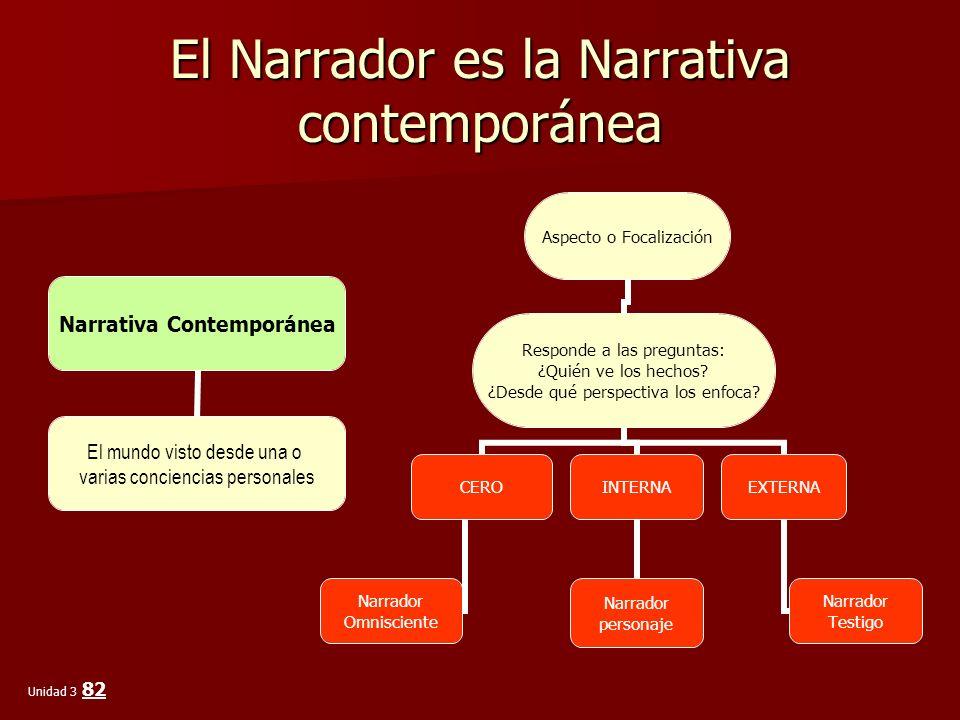 El Narrador es la Narrativa contemporánea Narrativa Contemporánea El mundo visto desde una o varias conciencias personales Aspecto o Focalización Resp