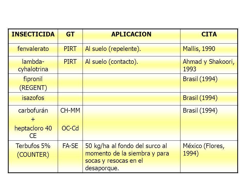 INSECTICIDAGTAPLICACIONCITA fenvaleratoPIRTAl suelo (repelente).Mallis, 1990 lambda- cyhalotrina PIRTAl suelo (contacto).Ahmad y Shakoori, 1993 fipron