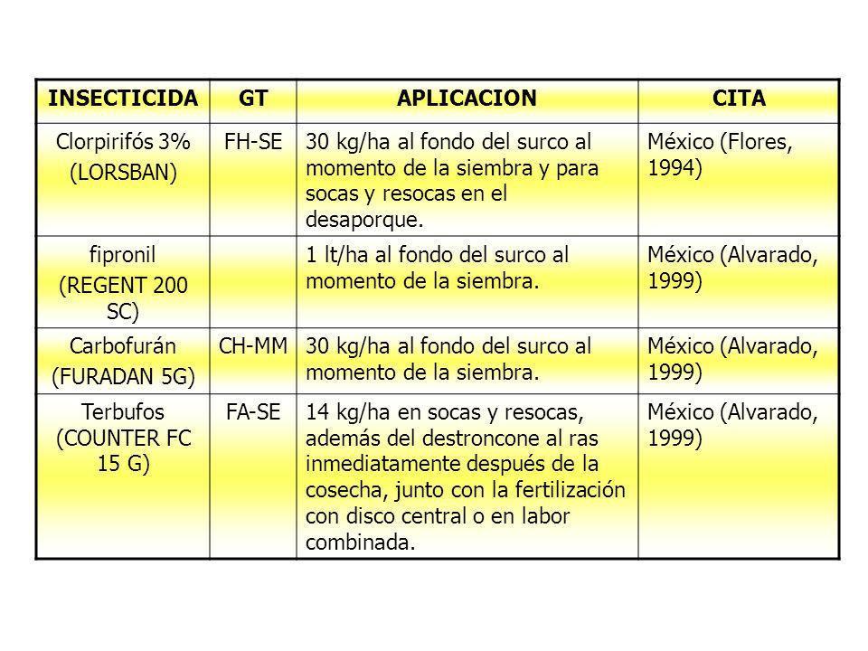 INSECTICIDAGTAPLICACIONCITA Clorpirifós 3% (LORSBAN) FH-SE30 kg/ha al fondo del surco al momento de la siembra y para socas y resocas en el desaporque