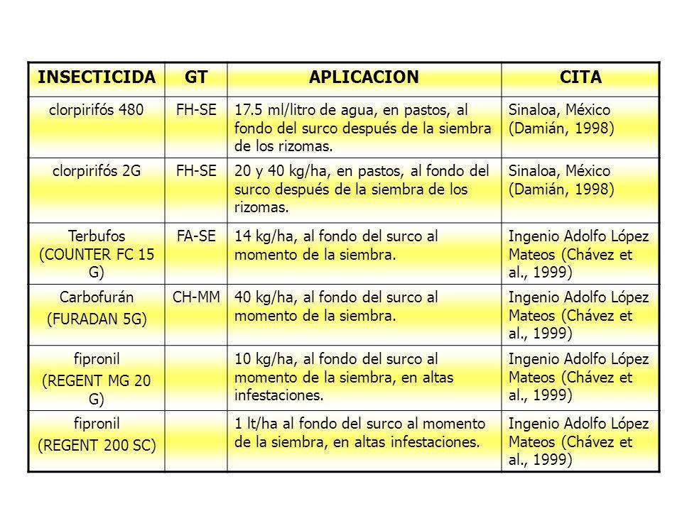 INSECTICIDAGTAPLICACIONCITA clorpirifós 480FH-SE17.5 ml/litro de agua, en pastos, al fondo del surco después de la siembra de los rizomas. Sinaloa, Mé