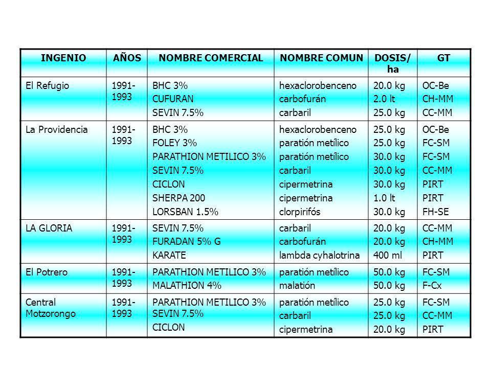 INGENIOAÑOSNOMBRE COMERCIALNOMBRE COMUNDOSIS/ ha GT El Refugio1991- 1993 BHC 3% CUFURAN SEVIN 7.5% hexaclorobenceno carbofurán carbaril 20.0 kg 2.0 lt