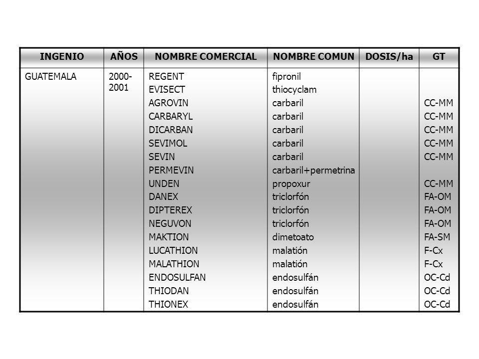 INGENIOAÑOSNOMBRE COMERCIALNOMBRE COMUNDOSIS/haGT GUATEMALA2000- 2001 REGENT EVISECT AGROVIN CARBARYL DICARBAN SEVIMOL SEVIN PERMEVIN UNDEN DANEX DIPT