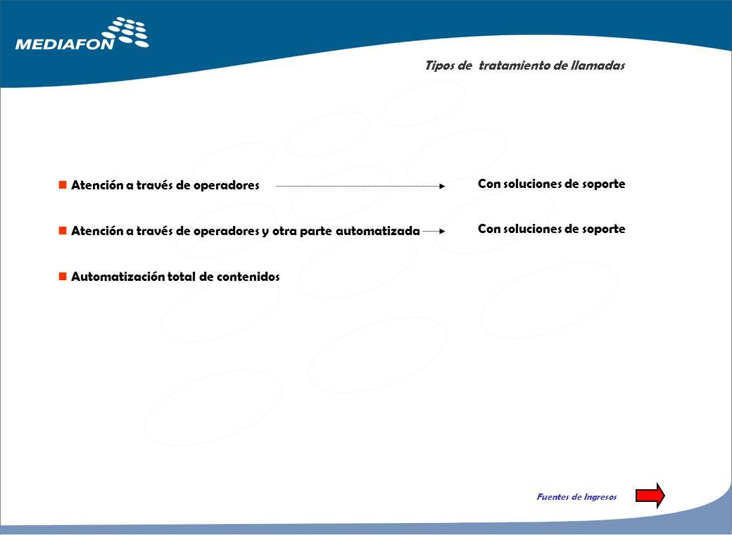 Servicios Básicos Recepción y tratamiento de llamadas Información al usuario Envío de documentación Concertación de citas (agenda consul) Tipos de tra