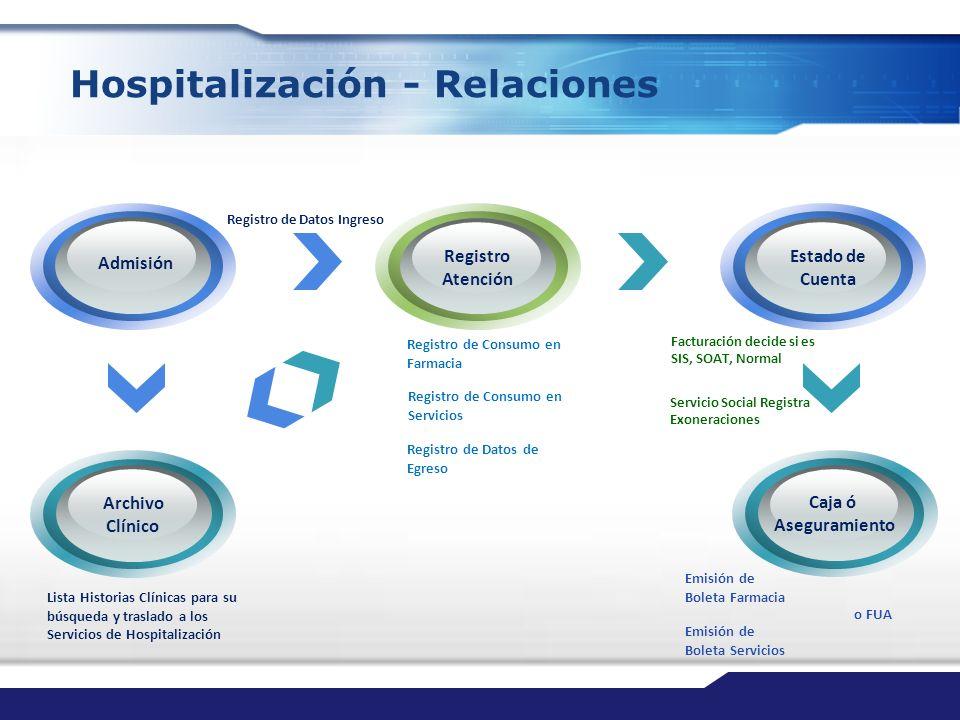 Hospitalización - Relaciones Admisión Registro Atención Caja ó Aseguramiento Estado de Cuenta Archivo Clínico Emisión de Boleta Farmacia Registro de D