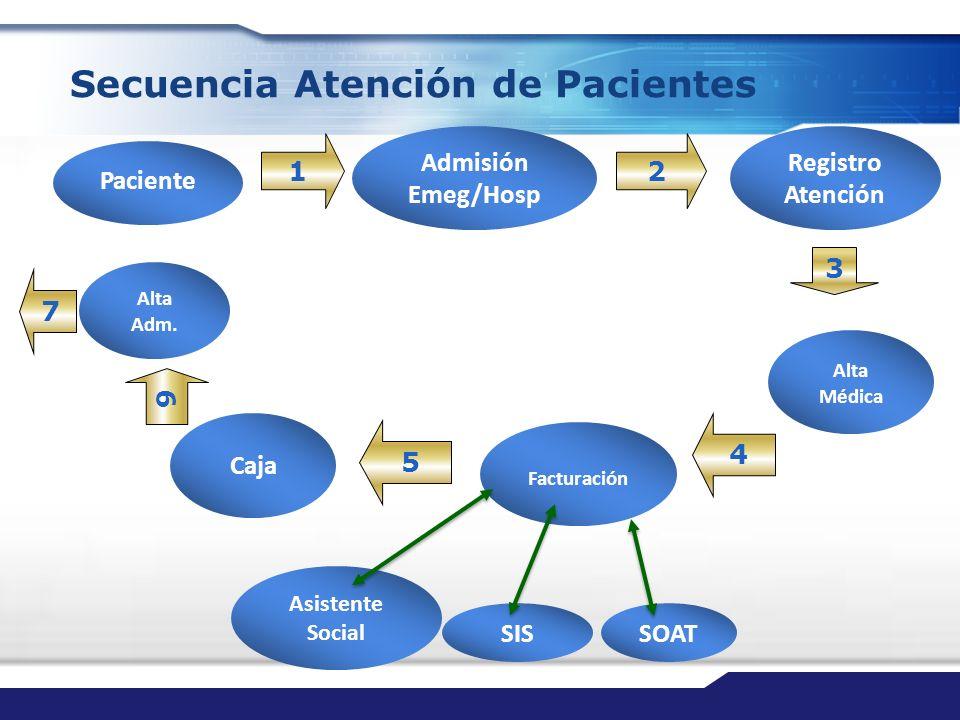 Secuencia Atención de Pacientes Paciente 2 Registro Atención 3 Caja Alta Médica 5 6 Facturación SISSOAT Asistente Social 4 Admisión Emeg/Hosp 1 Alta A