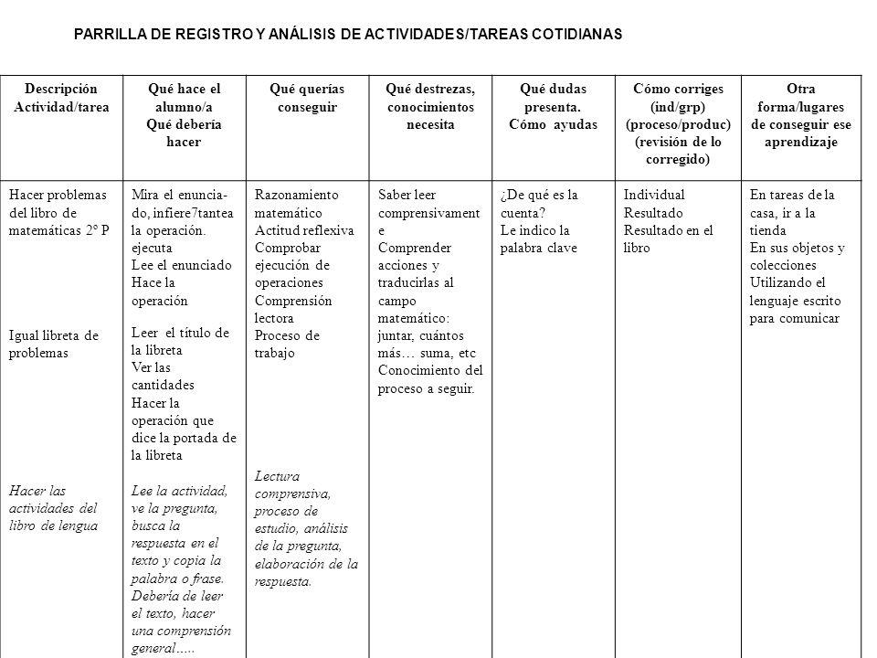 PARRILLA DE REGISTRO Y ANÁLISIS DE ACTIVIDADES/TAREAS COTIDIANAS Descripción Actividad/tarea Qué hace el alumno/a Qué debería hacer Qué querías conseg