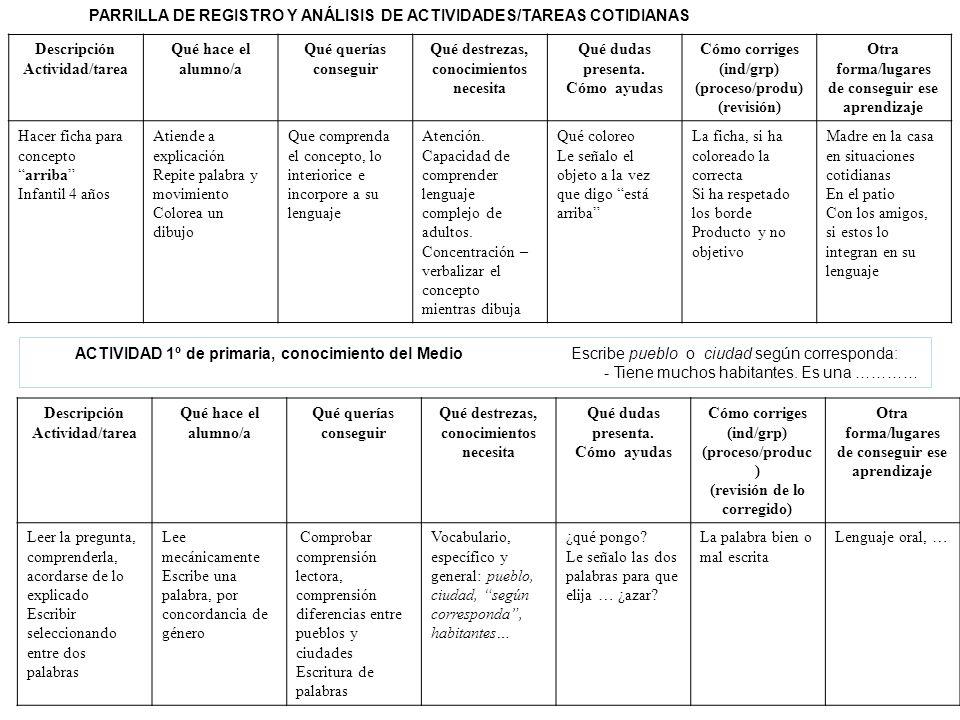 PARRILLA DE REGISTRO Y ANÁLISIS DE ACTIVIDADES/TAREAS COTIDIANAS Descripción Actividad/tarea Qué hace el alumno/a Qué querías conseguir Qué destrezas,