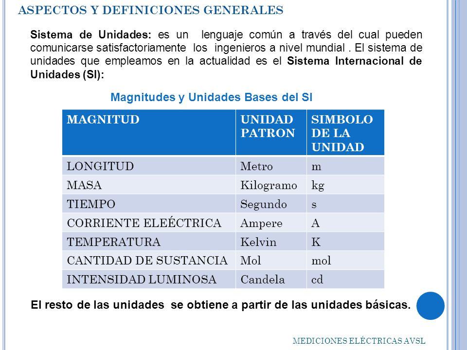 ASPECTOS Y DEFINICIONES GENERALES MEDICIONES ELÉCTRICAS AVSL Magnitudes y Unidades Eléctricas MAGNITUDSIMBOLOUNIDADSIMBOLO VOLTAJEV,vVOLTIOV AMPERAJEI,iAMPEREA RESISTENCIAROHM INDUCTANCIALHENRYH CAPACITANCIACFARADF ENERGÍAW,wJOULEJ POTENCIAP,pWATTW FRECUENCIAFHERTZHz CARGAQ,qCOULOMBC
