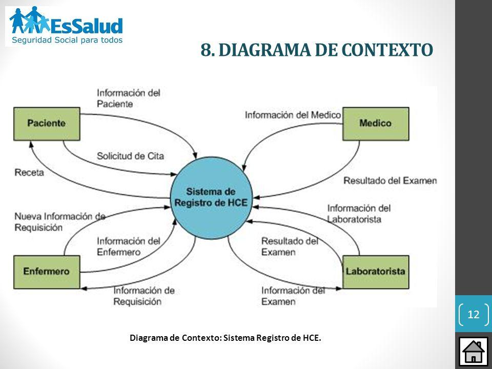 Diagrama de Contexto: Sistema Registro de HCE. 12 8. DIAGRAMA DE CONTEXTO