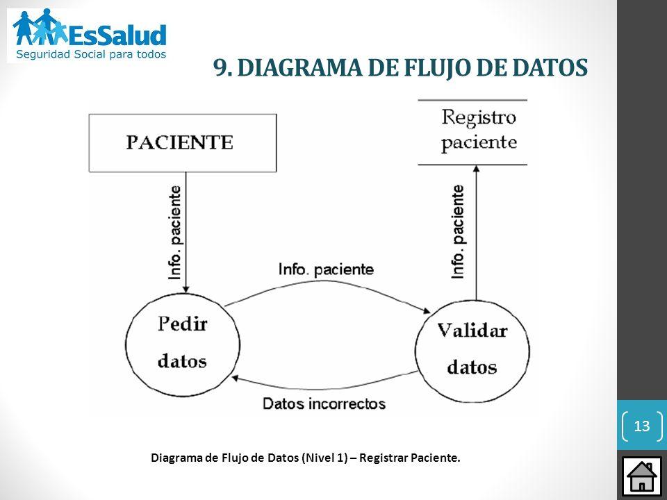 13 9. DIAGRAMA DE FLUJO DE DATOS Diagrama de Flujo de Datos (Nivel 1) – Registrar Paciente.