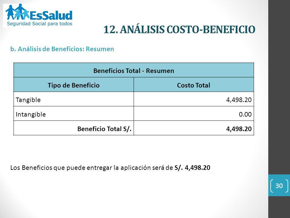 12. ANÁLISIS COSTO-BENEFICIO 30 b. Análisis de Beneficios: Resumen Los Beneficios que puede entregar la aplicación será de S/. 4,498.20 Beneficios Tot