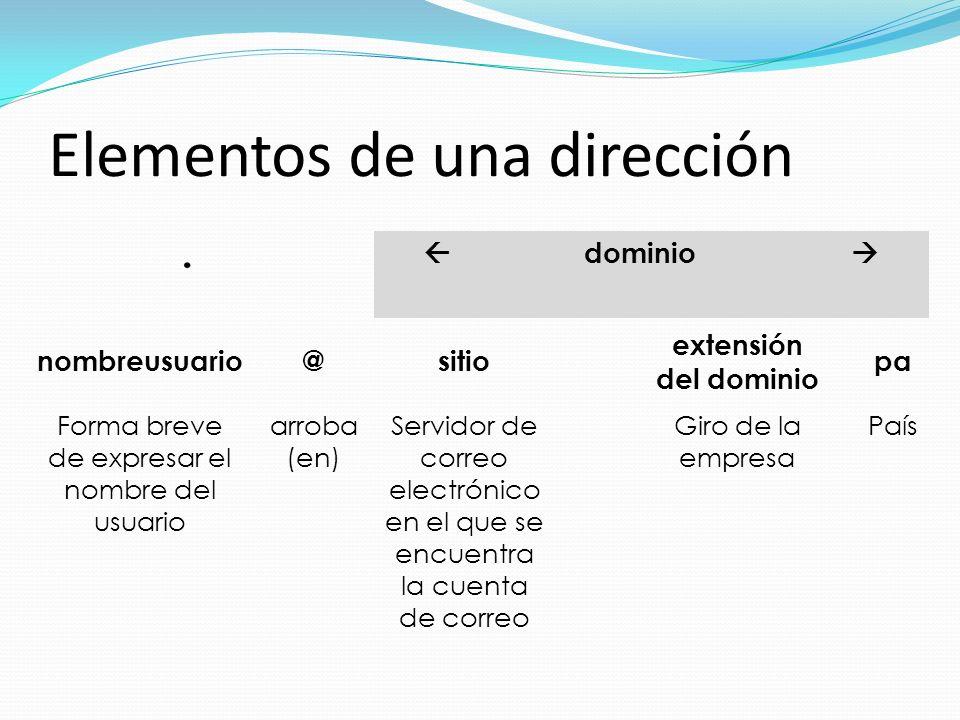 Elementos de una dirección dominio nombreusuario@sitio extensión del dominio pa Forma breve de expresar el nombre del usuario arroba (en) Servidor de