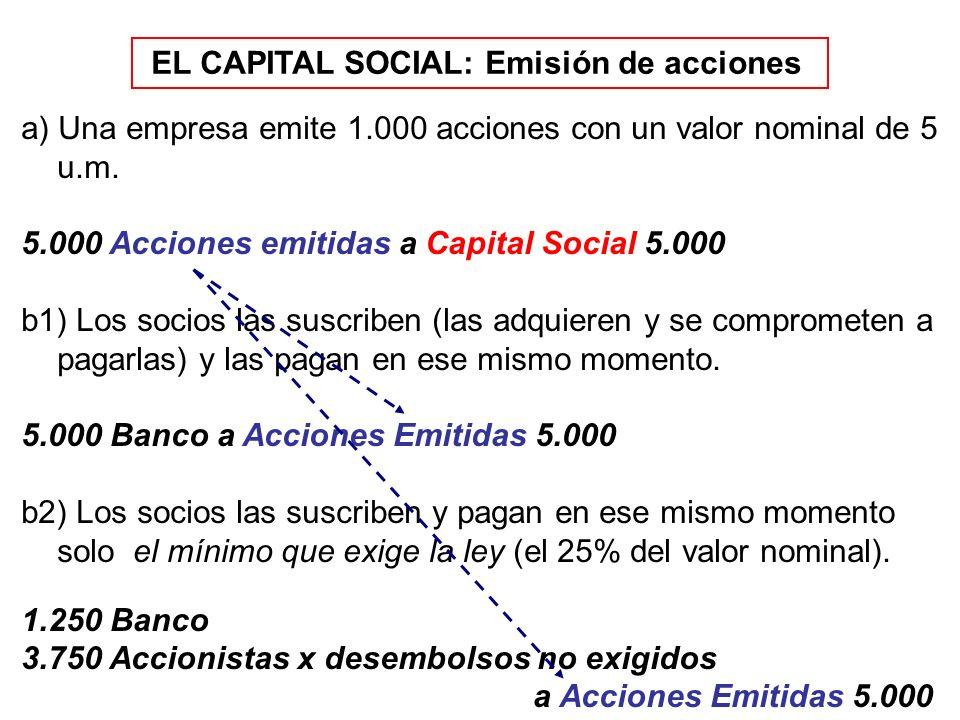 EL CAPITAL SOCIAL: Emisión de acciones a) Una empresa emite 1.000 acciones con un valor nominal de 5 u.m. 5.000 Acciones emitidas a Capital Social 5.0