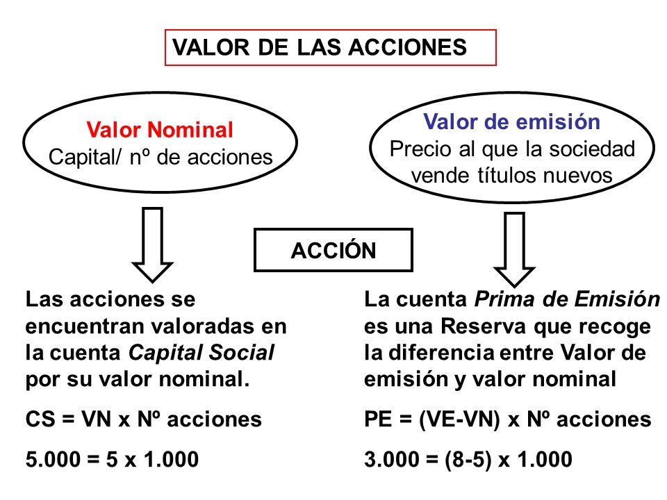 VALOR DE LAS ACCIONES ACCIÓN Valor Nominal Capital/ nº de acciones Valor de emisión Precio al que la sociedad vende títulos nuevos Las acciones se encuentran valoradas en la cuenta Capital Social por su valor nominal.