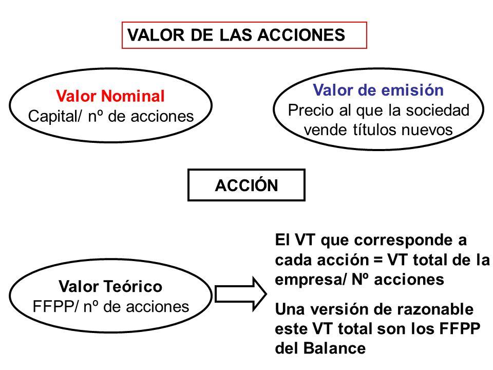 VALOR DE LAS ACCIONES ACCIÓN Valor Nominal Capital/ nº de acciones Valor de emisión Precio al que la sociedad vende títulos nuevos Valor Teórico FFPP/