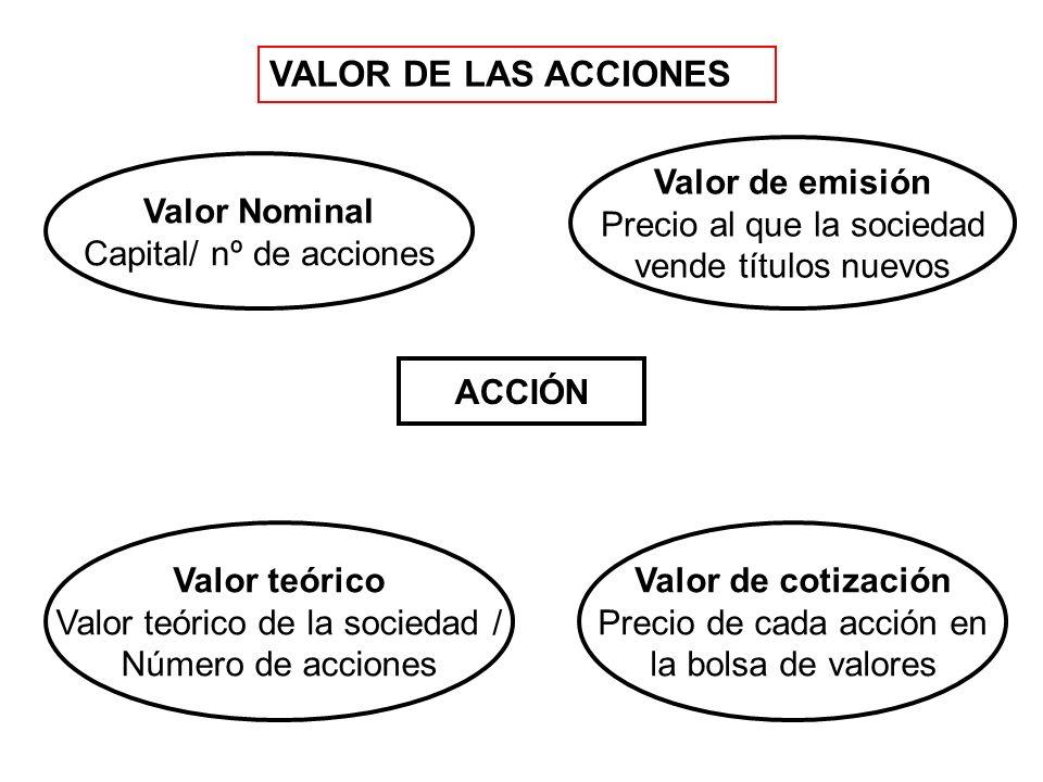 VALOR DE LAS ACCIONES ACCIÓN Valor Nominal Capital/ nº de acciones Valor de emisión Precio al que la sociedad vende títulos nuevos Valor de cotización Precio de cada acción en la bolsa de valores Valor teórico Valor teórico de la sociedad / Número de acciones