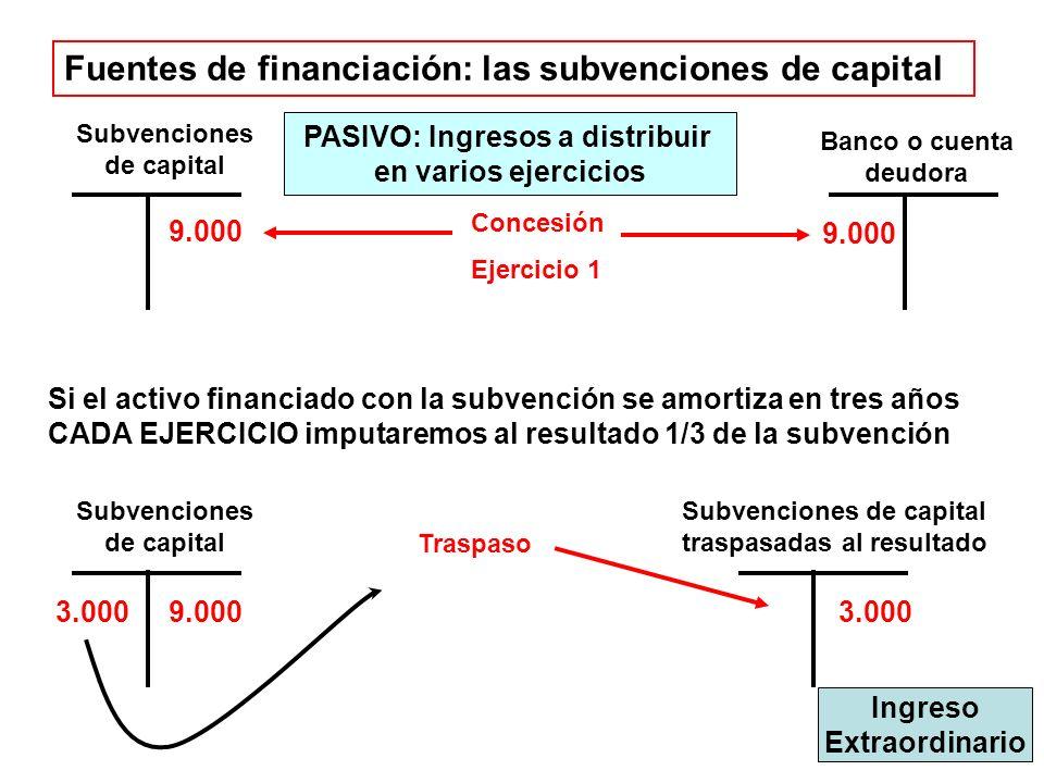 Fuentes de financiación: las subvenciones de capital Subvenciones de capital 9.000 Concesión Ejercicio 1 Banco o cuenta deudora 9.000 Si el activo financiado con la subvención se amortiza en tres años CADA EJERCICIO imputaremos al resultado 1/3 de la subvención Subvenciones de capital 9.000 3.000 Subvenciones de capital traspasadas al resultado 3.000 Traspaso PASIVO: Ingresos a distribuir en varios ejercicios Ingreso Extraordinario