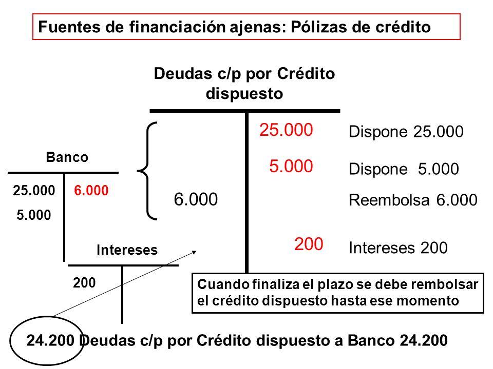 Fuentes de financiación ajenas: Pólizas de crédito Deudas c/p por Crédito dispuesto Dispone 25.000 Dispone 5.000 25.000 5.000 200 Reembolsa 6.000 6.000 Intereses 200 Banco 25.000 5.000 6.000 Intereses 200 Cuando finaliza el plazo se debe rembolsar el crédito dispuesto hasta ese momento 24.200 Deudas c/p por Crédito dispuesto a Banco 24.200