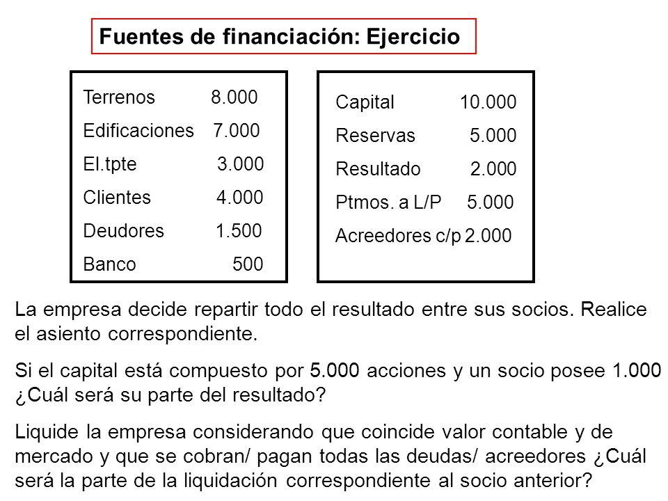Fuentes de financiación: Ejercicio Capital 10.000 Reservas 5.000 Resultado 2.000 Ptmos. a L/P 5.000 Acreedores c/p 2.000 Terrenos 8.000 Edificaciones