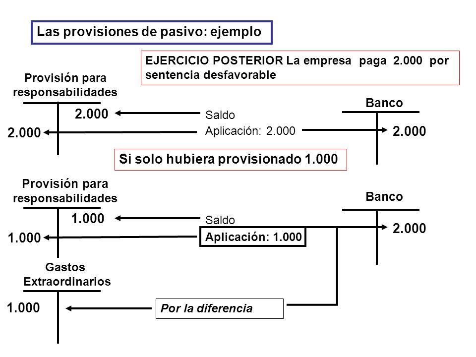 2.000 Aplicación: 2.000 Saldo Provisión para responsabilidades EJERCICIO POSTERIOR La empresa paga 2.000 por sentencia desfavorable 2.000 Banco Si sol