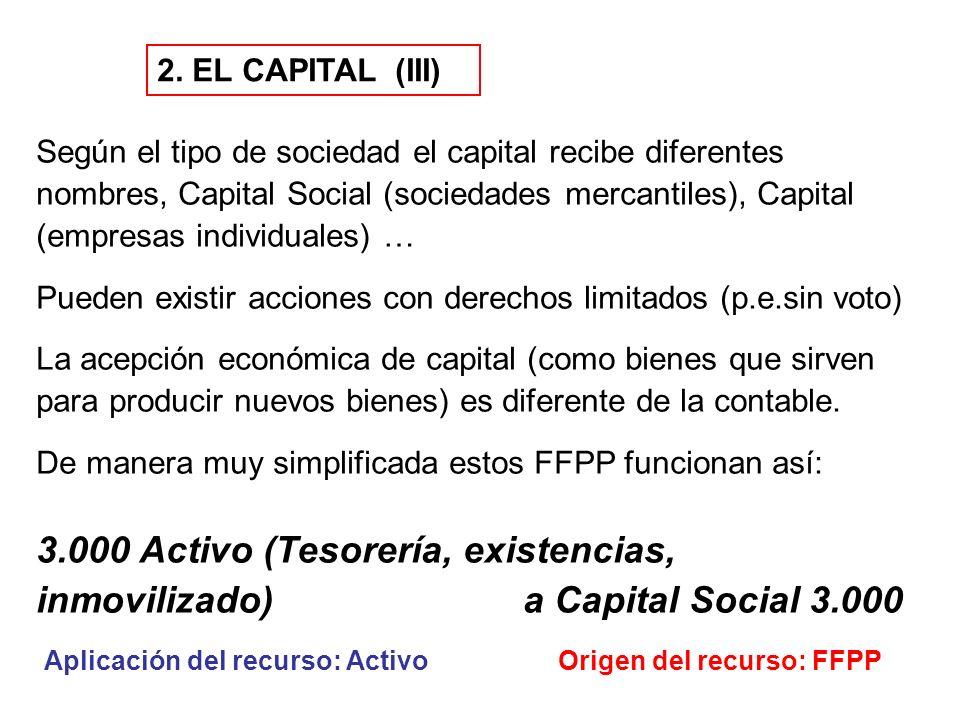 2. EL CAPITAL (III) Según el tipo de sociedad el capital recibe diferentes nombres, Capital Social (sociedades mercantiles), Capital (empresas individ